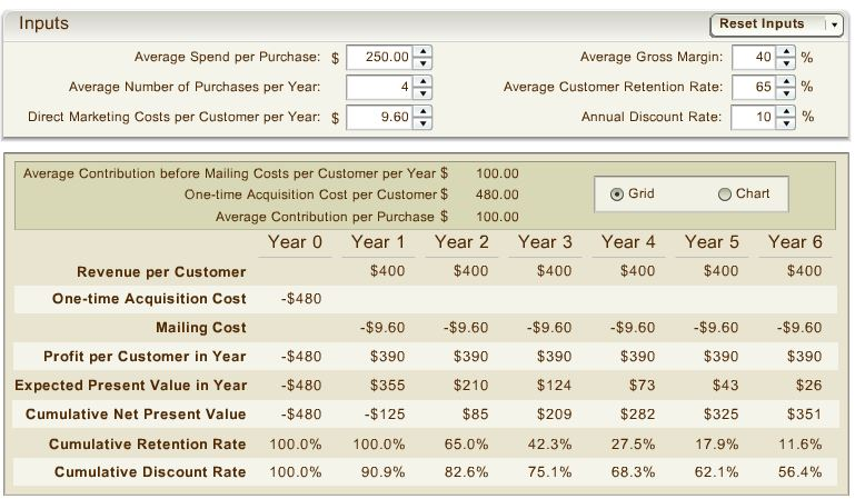 Customer Lifetime Value Tool